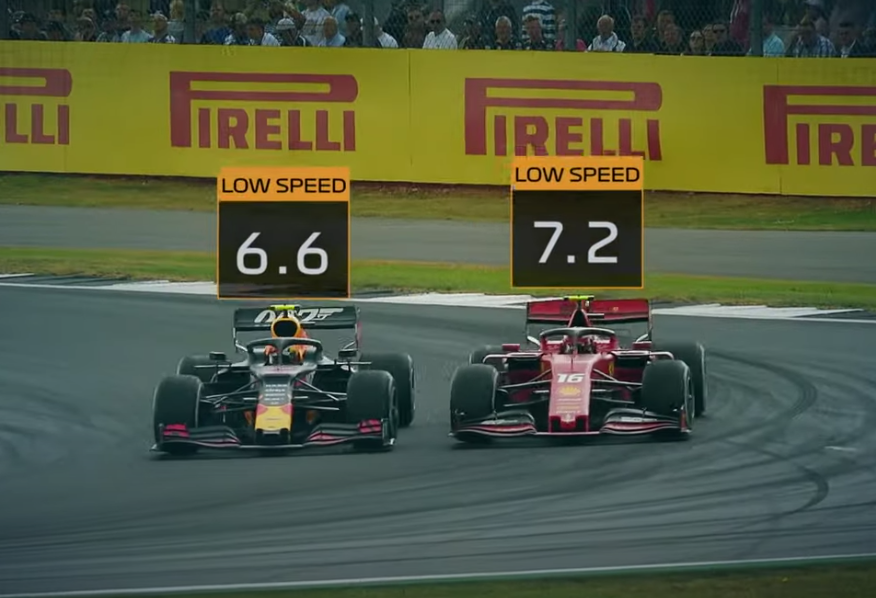 Formula 1 Will Introduce These 6 New TV Graphics In 2020